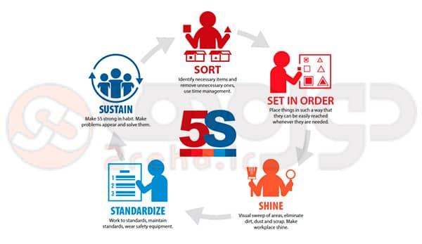 5S مخفف چیست؟